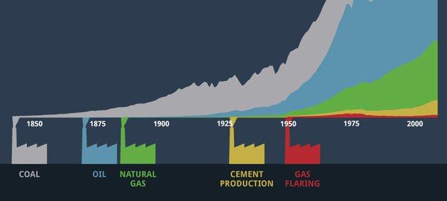 Pumping Carbon