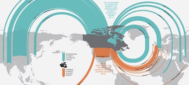 The Burgeoning Business of International Education